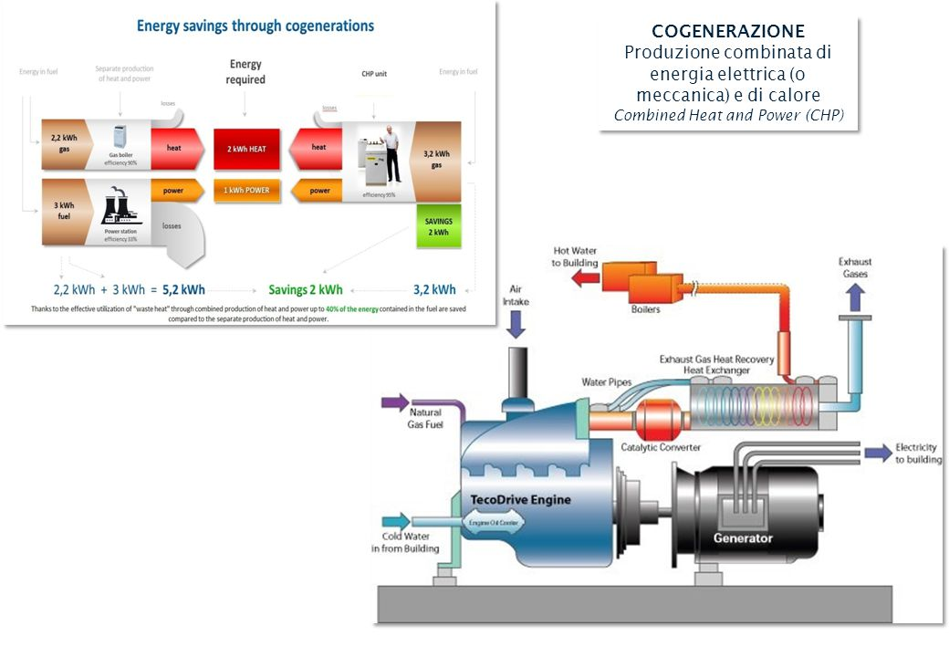Combined Heating/Cooling and Power