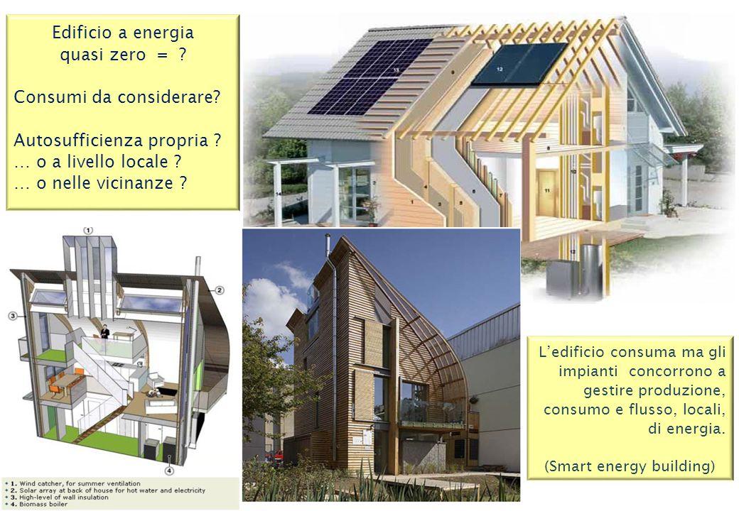 Fabbisogno annuo di energia primaria per la climatizzazione invernale