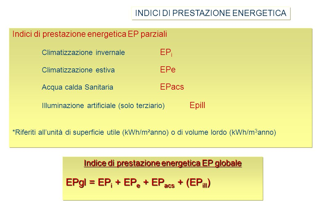 Indice di prestazione energetica (EP)