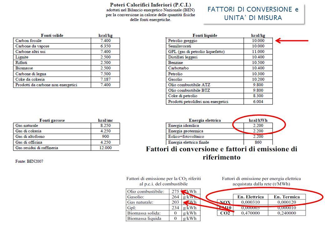 1kWh = 200 grammi di petrolio = circa 600 grammi di CO2