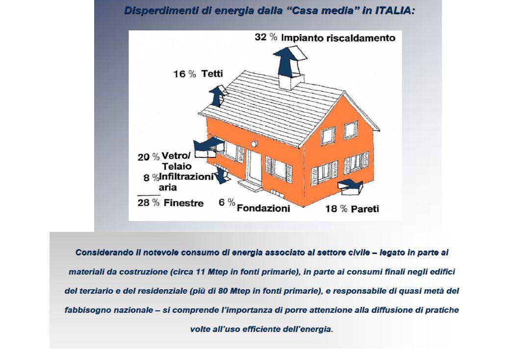 L'isolamento termico degli Edifici: