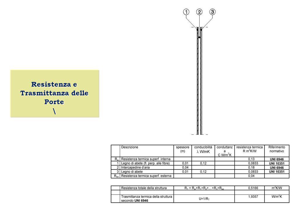 L'isolamento termico degli Edifici Isolamento del Cassonetto