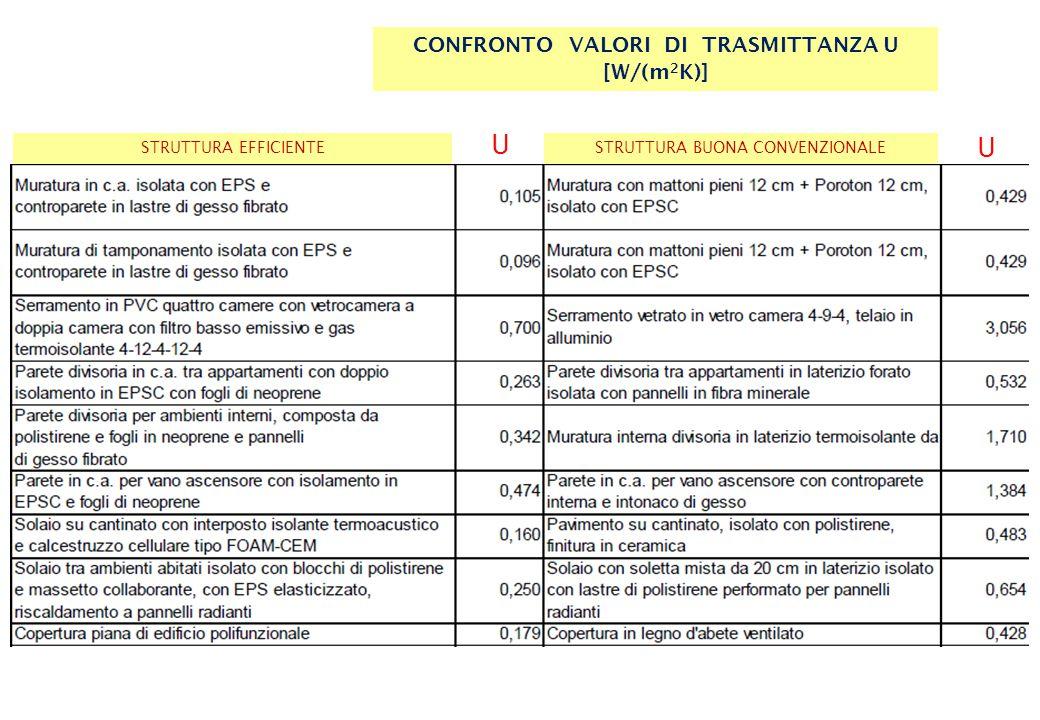 L'isolamento termico in SICILIA