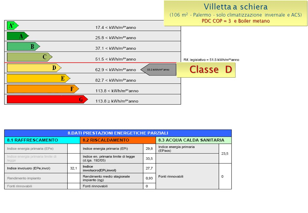 Classe A+ Villetta a schiera