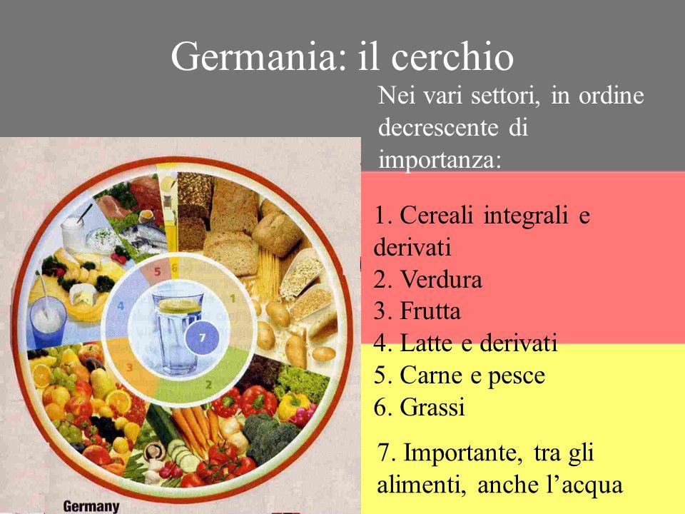 Germania: il cerchio Nei vari settori, in ordine decrescente di importanza: 1. Cereali integrali e derivati.