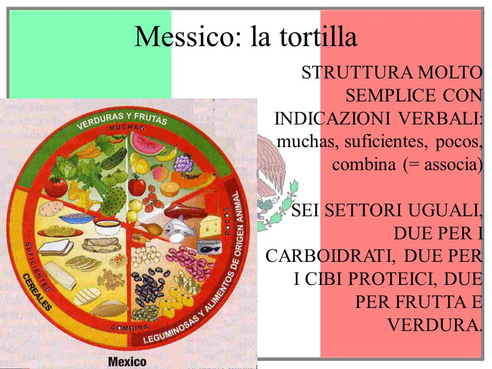 Messico: la tortilla STRUTTURA MOLTO SEMPLICE CON INDICAZIONI VERBALI: muchas, suficientes, pocos, combina (= associa)