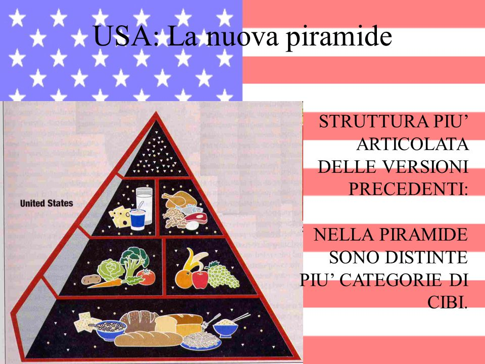 USA: La nuova piramide STRUTTURA PIU' ARTICOLATA DELLE VERSIONI PRECEDENTI: NELLA PIRAMIDE SONO DISTINTE PIU' CATEGORIE DI CIBI.