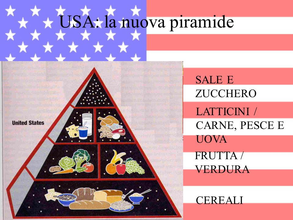 USA: la nuova piramide SALE E ZUCCHERO LATTICINI / CARNE, PESCE E UOVA