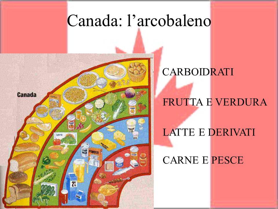 Canada: l'arcobaleno CARBOIDRATI FRUTTA E VERDURA LATTE E DERIVATI