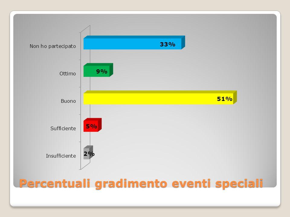 Percentuali gradimento eventi speciali