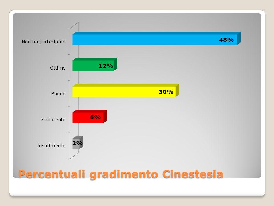 Percentuali gradimento Cinestesia