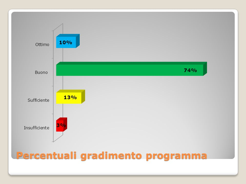 Percentuali gradimento programma