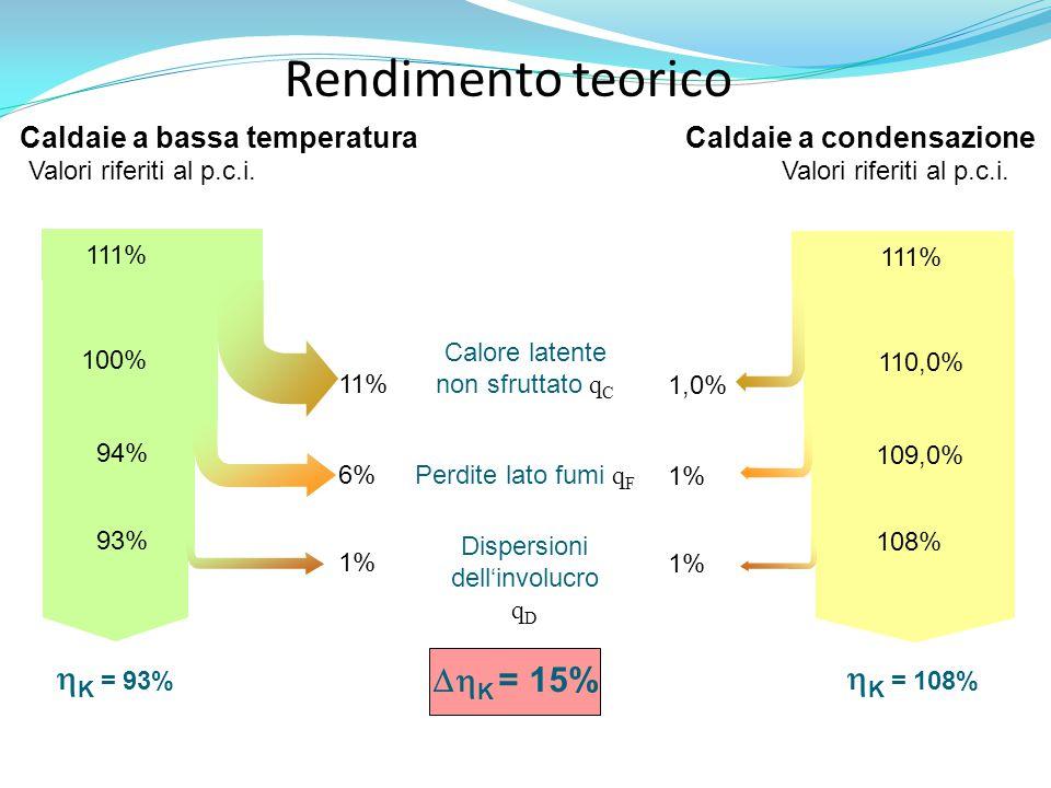 Caldaie a bassa temperatura