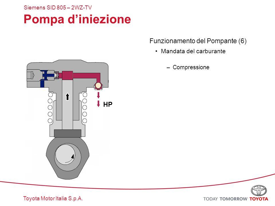Pompa d'iniezione HP Funzionamento del Pompante (6)