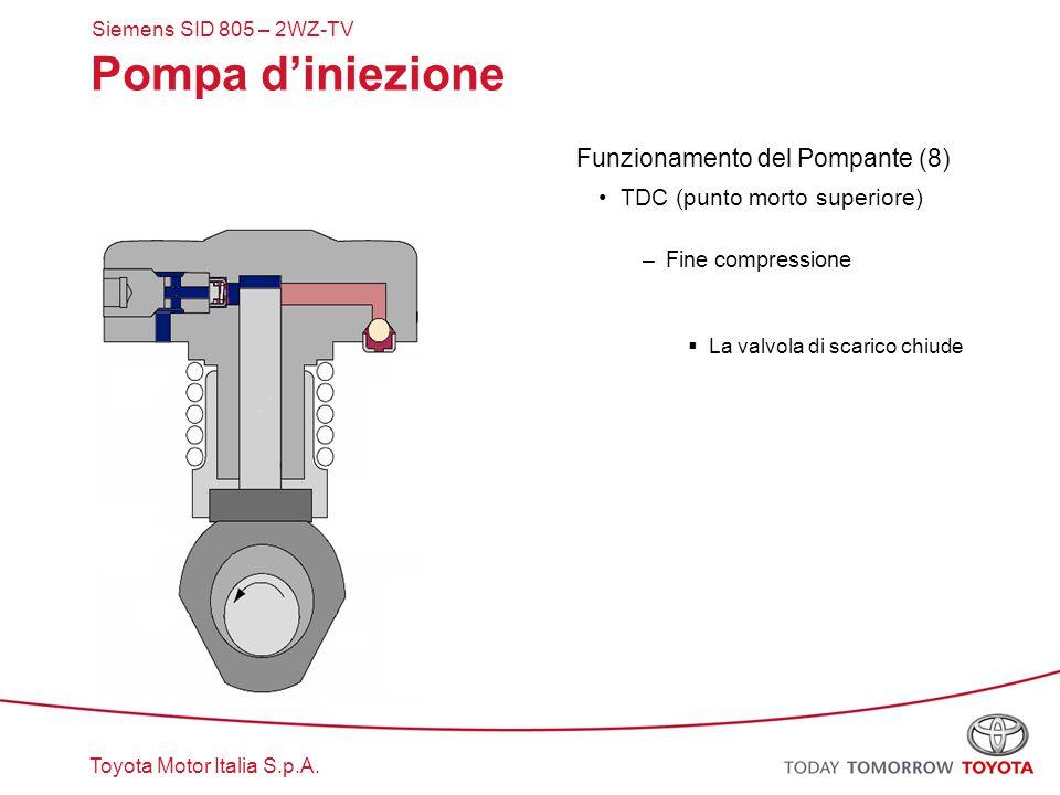 Pompa d'iniezione Funzionamento del Pompante (8)