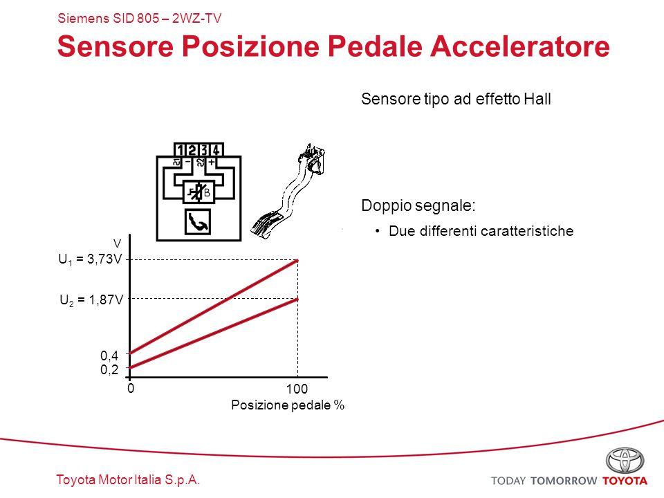 Sensore Posizione Pedale Acceleratore