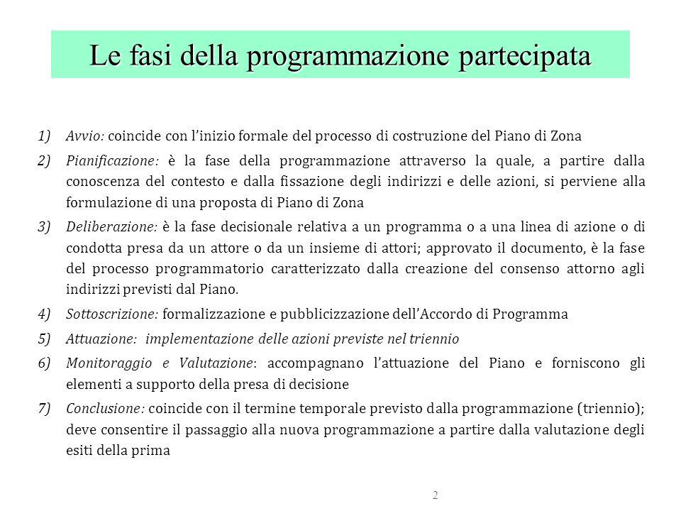 Le fasi della programmazione partecipata