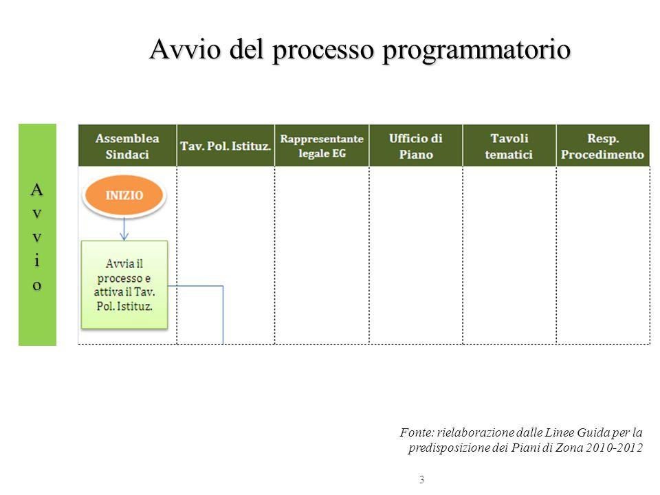 Avvio del processo programmatorio