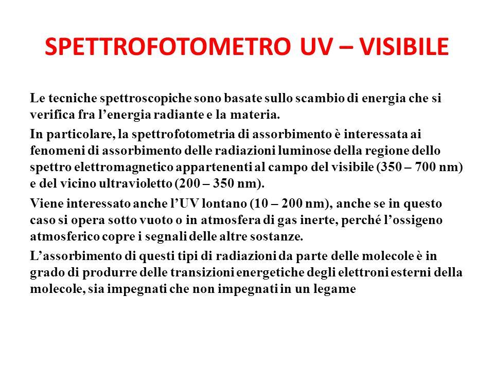 SPETTROFOTOMETRO UV – VISIBILE