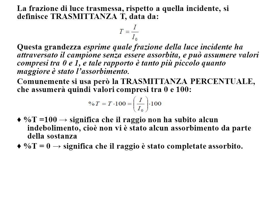 La frazione di luce trasmessa, rispetto a quella incidente, si definisce TRASMITTANZA T, data da: