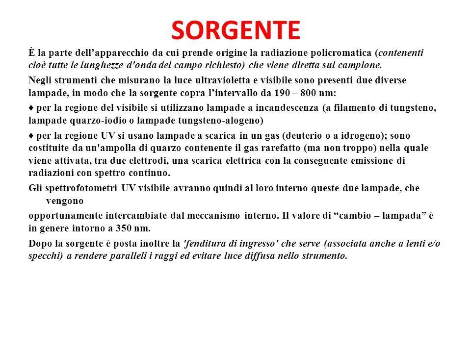 SORGENTE
