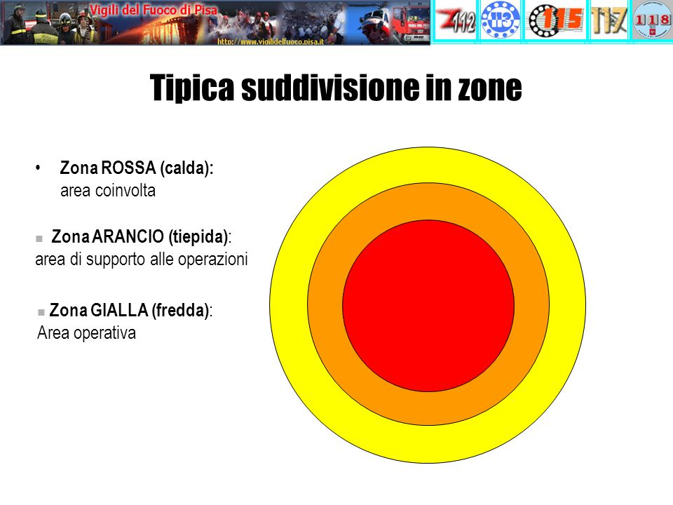 Tipica suddivisione in zone