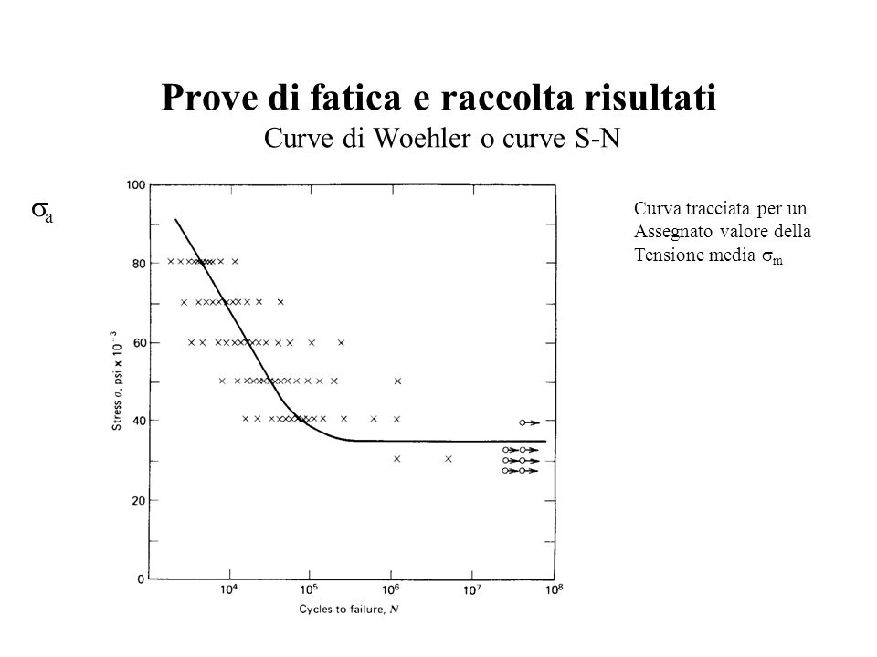 Prove di fatica e raccolta risultati Curve di Woehler o curve S-N