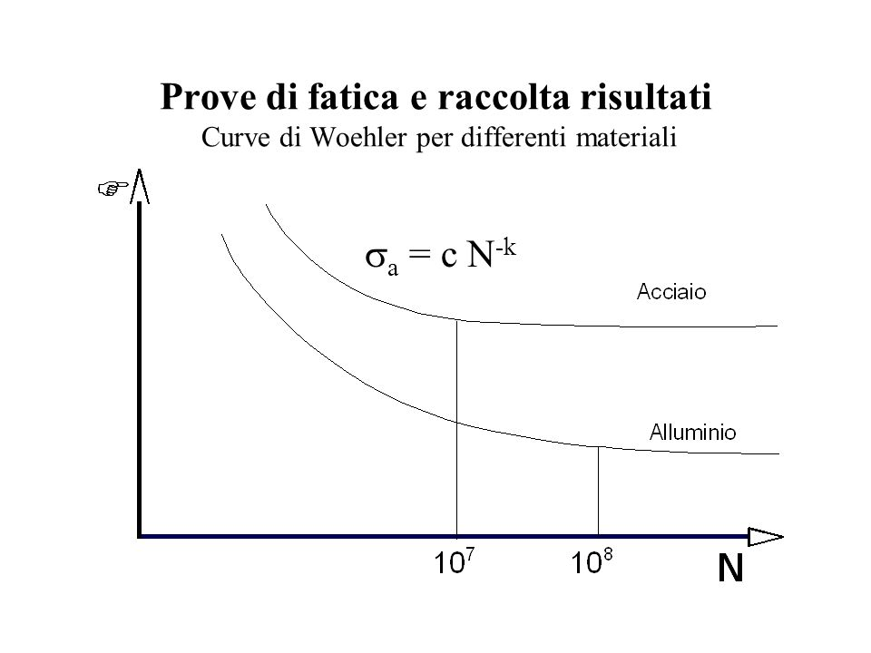 Prove di fatica e raccolta risultati Curve di Woehler per differenti materiali