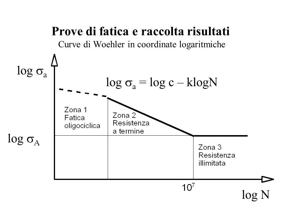 Prove di fatica e raccolta risultati Curve di Woehler in coordinate logaritmiche