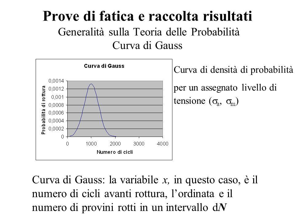Prove di fatica e raccolta risultati Generalità sulla Teoria delle Probabilità Curva di Gauss