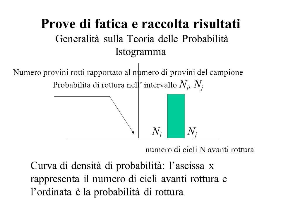 Prove di fatica e raccolta risultati Generalità sulla Teoria delle Probabilità Istogramma