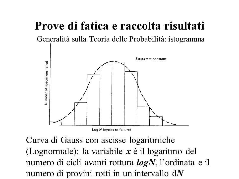 Prove di fatica e raccolta risultati Generalità sulla Teoria delle Probabilità: istogramma