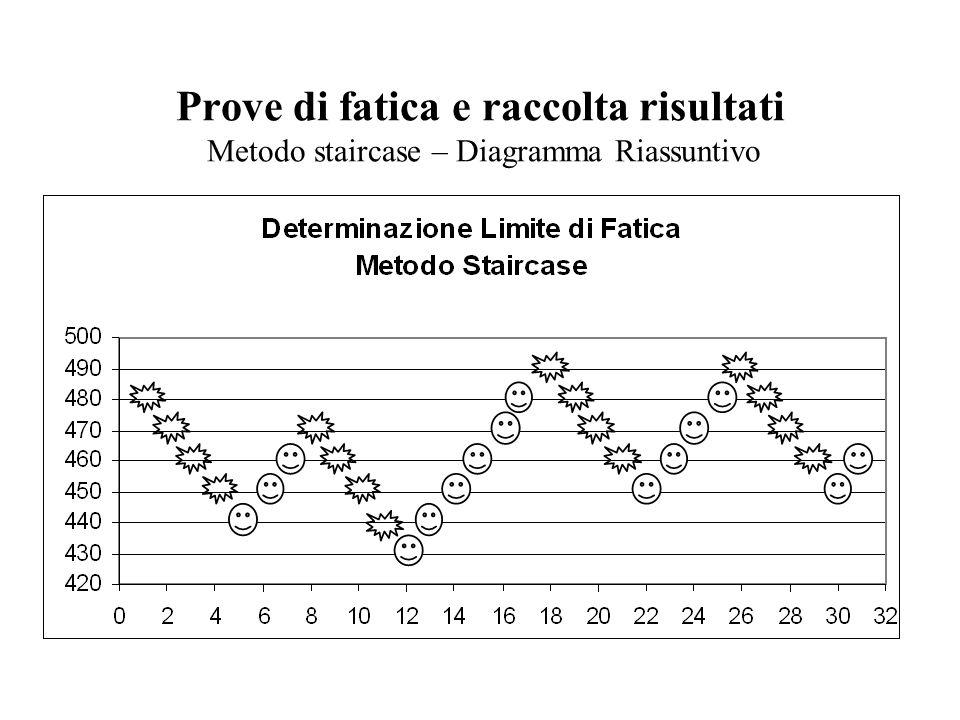 Prove di fatica e raccolta risultati Metodo staircase – Diagramma Riassuntivo