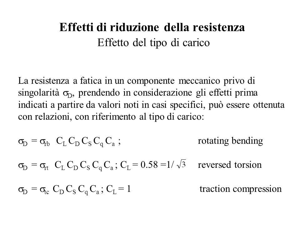 Effetti di riduzione della resistenza Effetto del tipo di carico