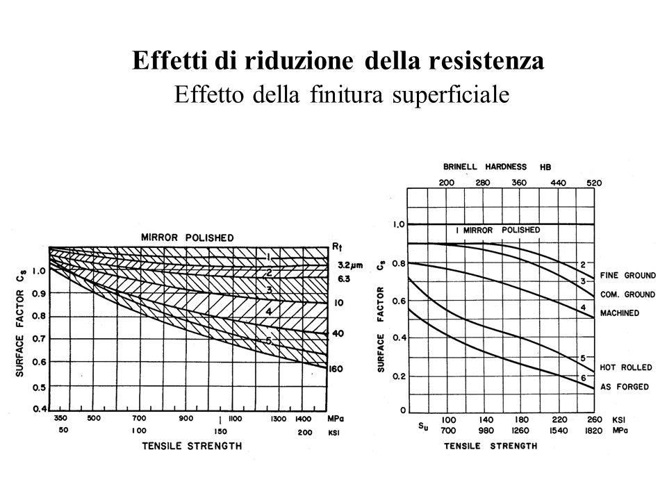 Effetti di riduzione della resistenza Effetto della finitura superficiale