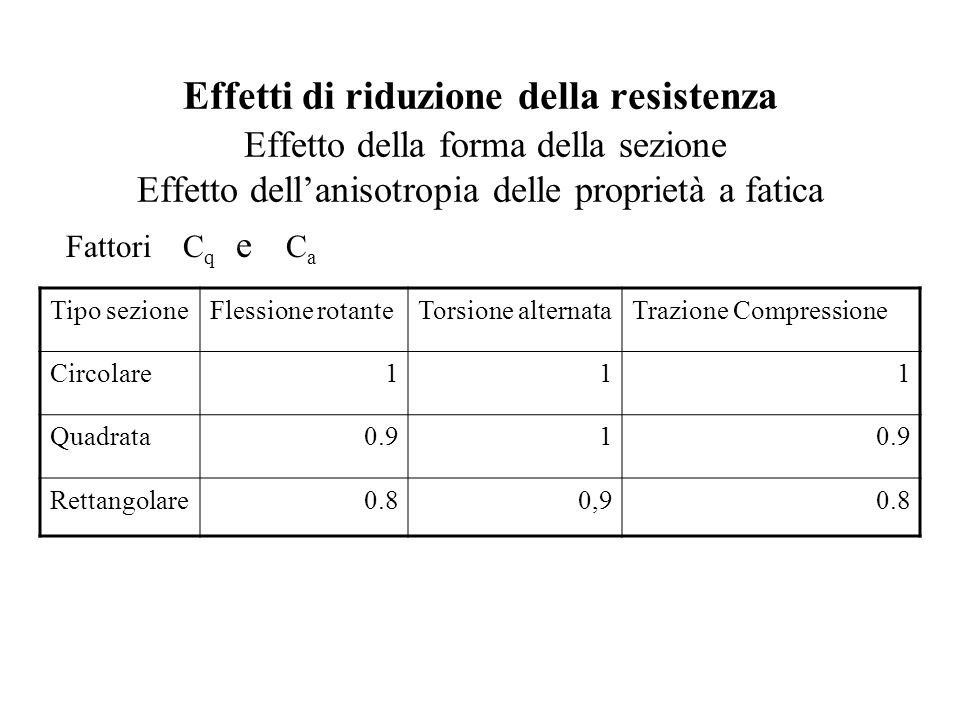 Effetti di riduzione della resistenza Effetto della forma della sezione Effetto dell'anisotropia delle proprietà a fatica