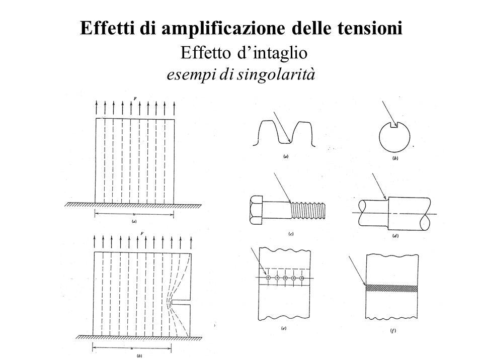 Effetti di amplificazione delle tensioni Effetto d'intaglio esempi di singolarità