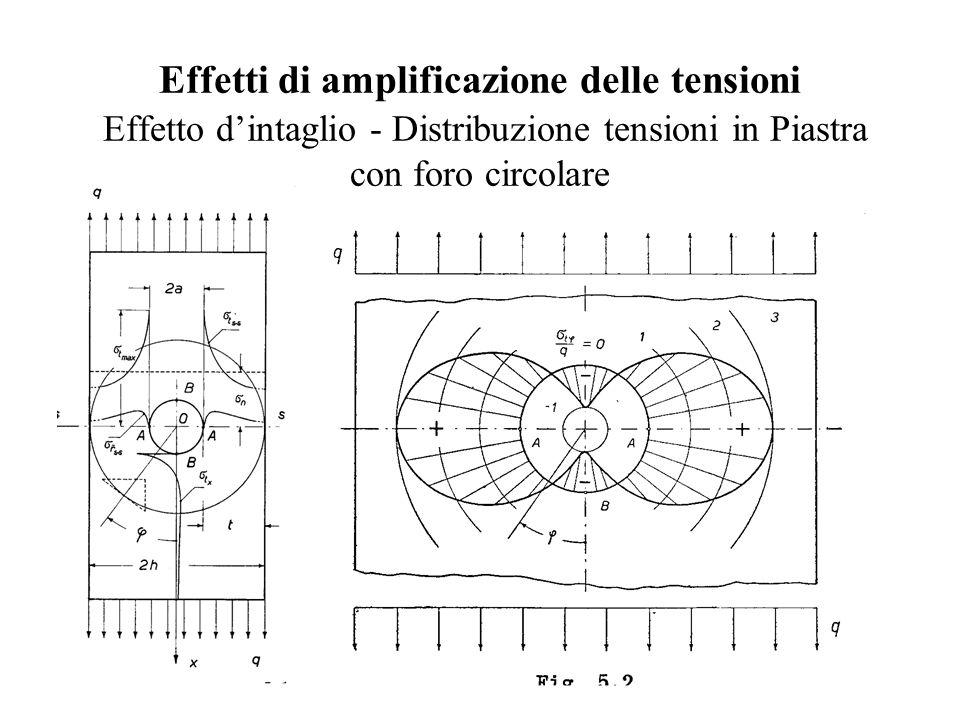 Effetti di amplificazione delle tensioni Effetto d'intaglio - Distribuzione tensioni in Piastra con foro circolare