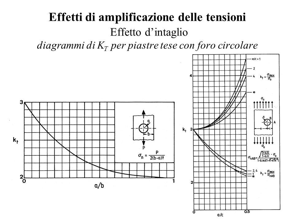 Effetti di amplificazione delle tensioni Effetto d'intaglio diagrammi di KT per piastre tese con foro circolare