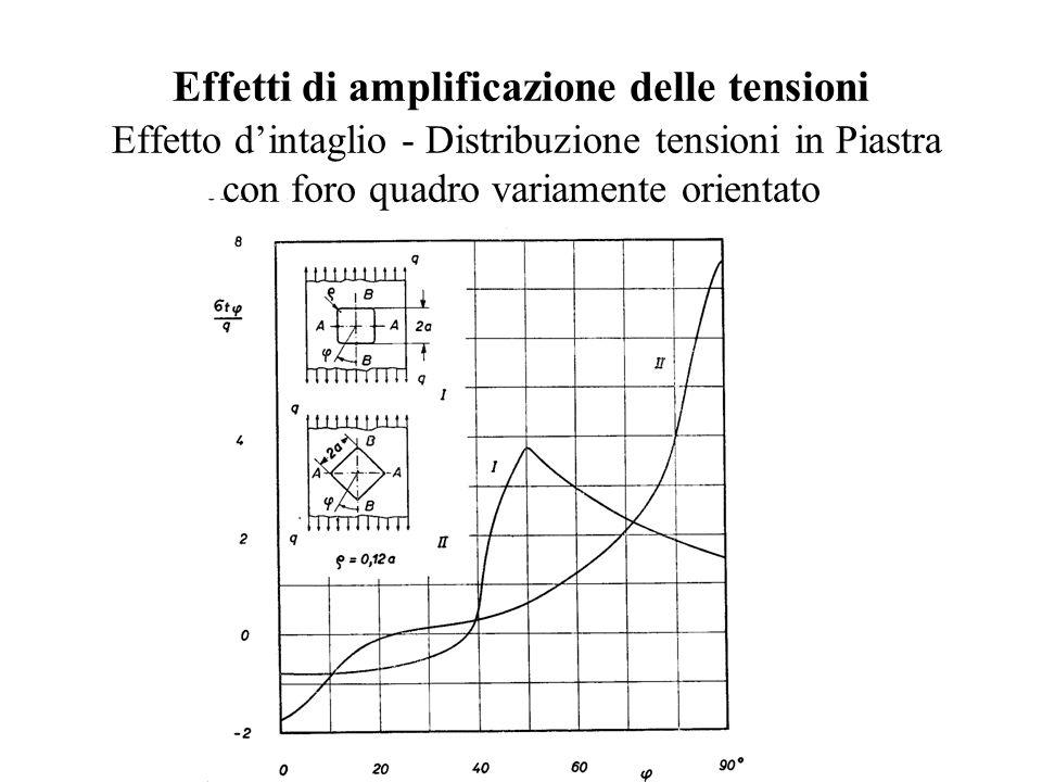Effetti di amplificazione delle tensioni Effetto d'intaglio - Distribuzione tensioni in Piastra con foro quadro variamente orientato