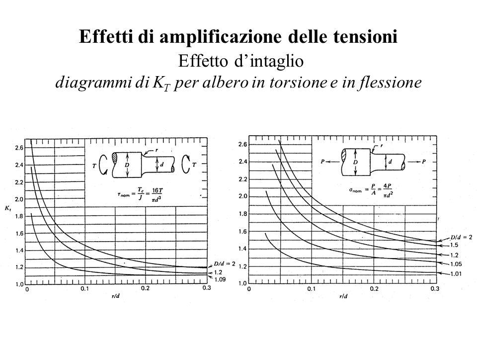 Effetti di amplificazione delle tensioni Effetto d'intaglio diagrammi di KT per albero in torsione e in flessione