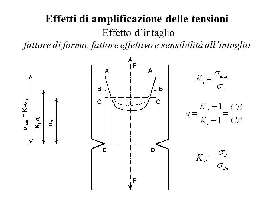 Effetti di amplificazione delle tensioni Effetto d'intaglio fattore di forma, fattore effettivo e sensibilità all'intaglio