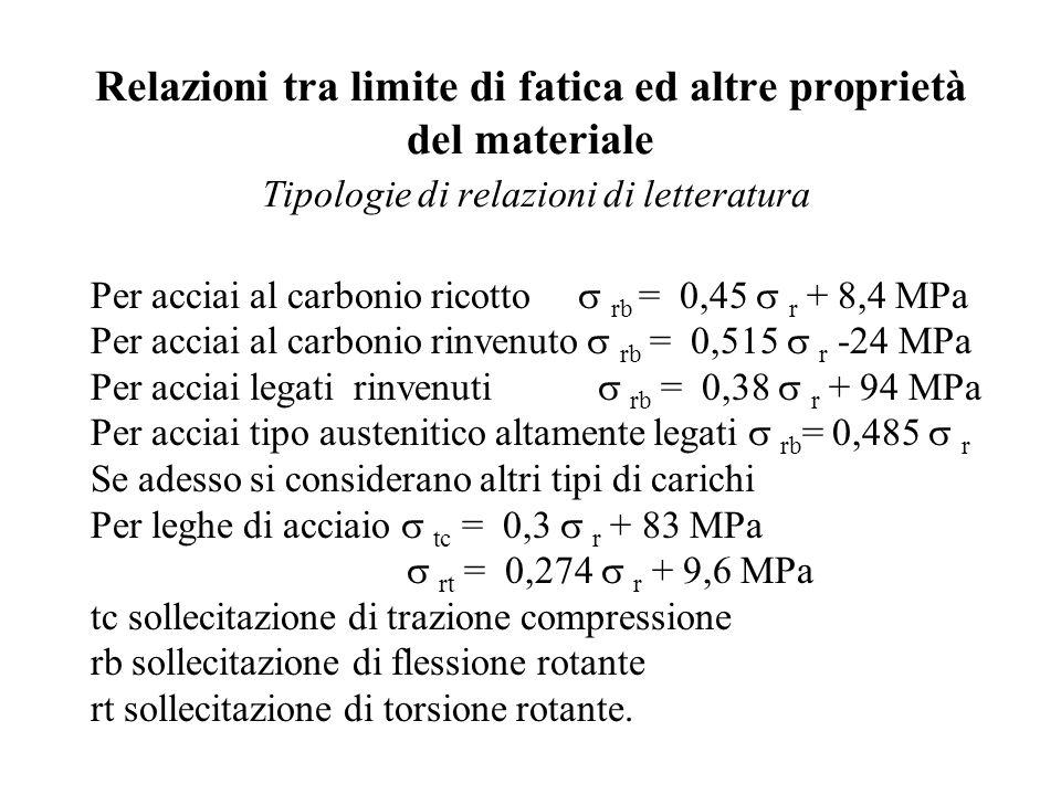 Relazioni tra limite di fatica ed altre proprietà del materiale Tipologie di relazioni di letteratura
