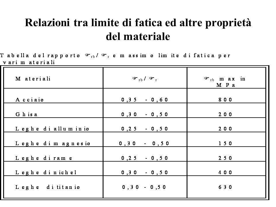 Relazioni tra limite di fatica ed altre proprietà del materiale