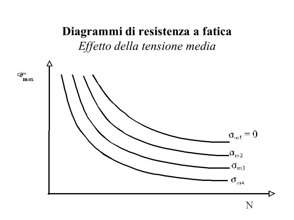 Diagrammi di resistenza a fatica Effetto della tensione media