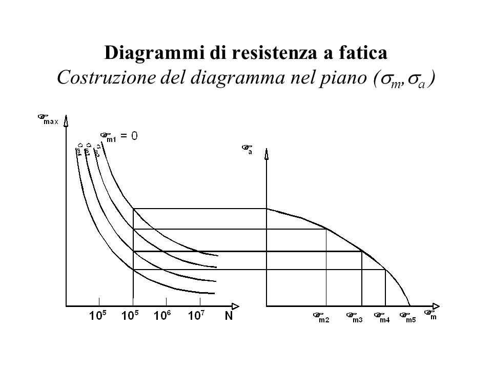 Diagrammi di resistenza a fatica Costruzione del diagramma nel piano (sm,sa )