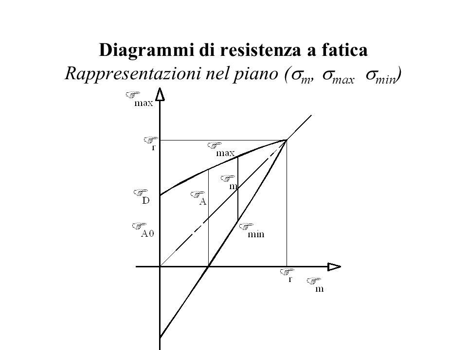Diagrammi di resistenza a fatica Rappresentazioni nel piano (sm, smax smin)