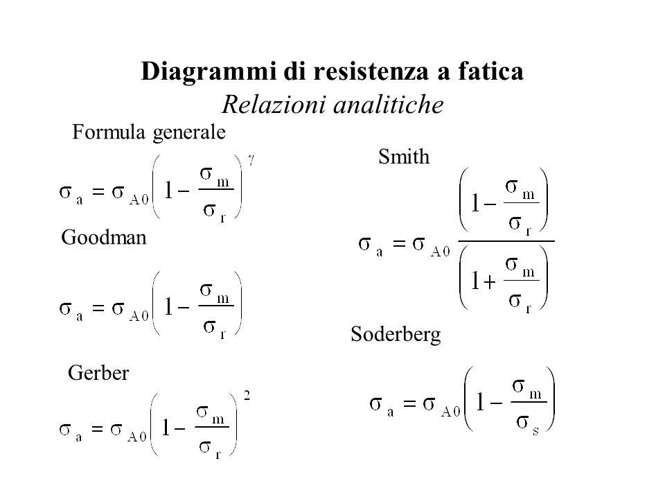 Diagrammi di resistenza a fatica Relazioni analitiche