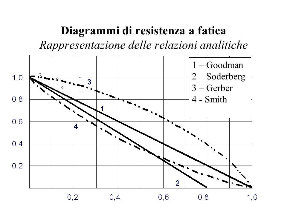 Diagrammi di resistenza a fatica Rappresentazione delle relazioni analitiche