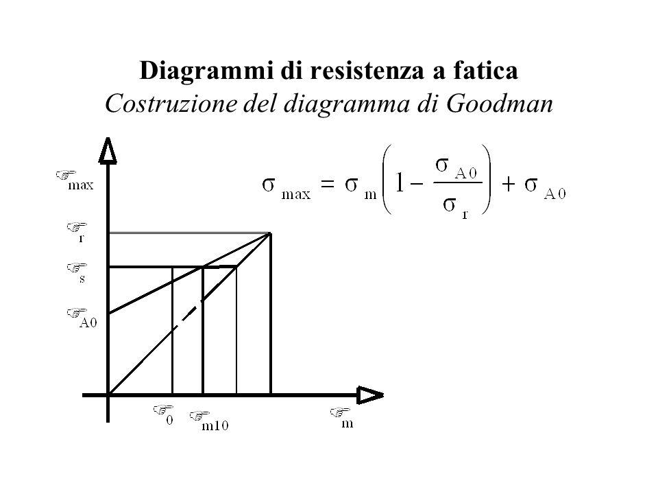 Diagrammi di resistenza a fatica Costruzione del diagramma di Goodman
